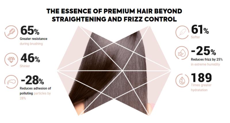 Lakme Aura Hair Smoothing System Uxbridge